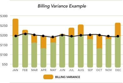 Billing Variance Example Graph